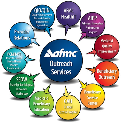 AFMC provider outreach services illustration
