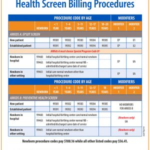 EPSDT ARKids full preventive health screen billing procedures